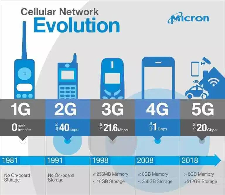 cellular network evolution