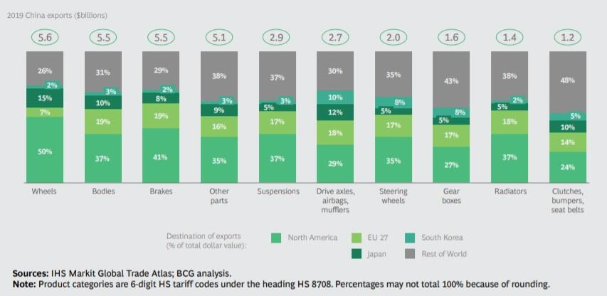 BCG, China export (car)