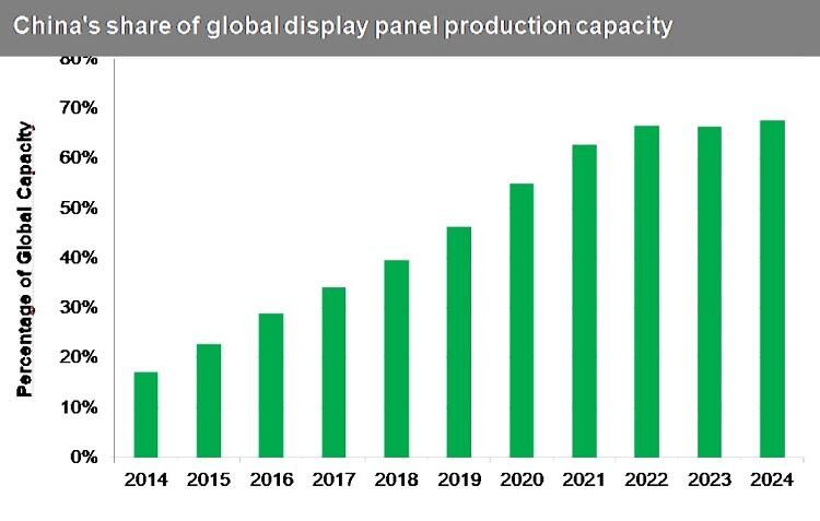 china-global-display, IHS