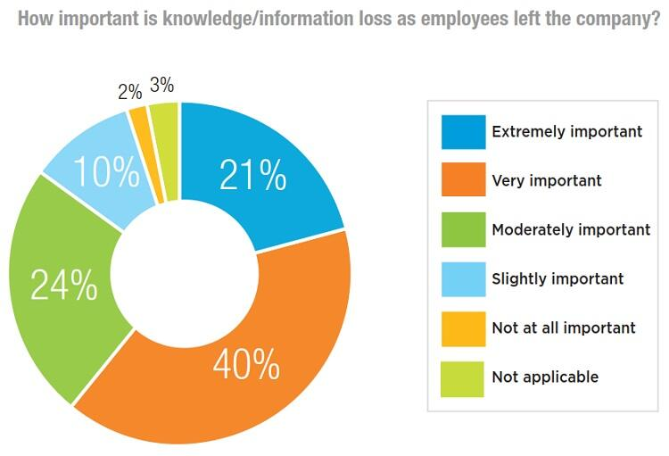 IEEE_Survey_fig1_Knowledge_loss