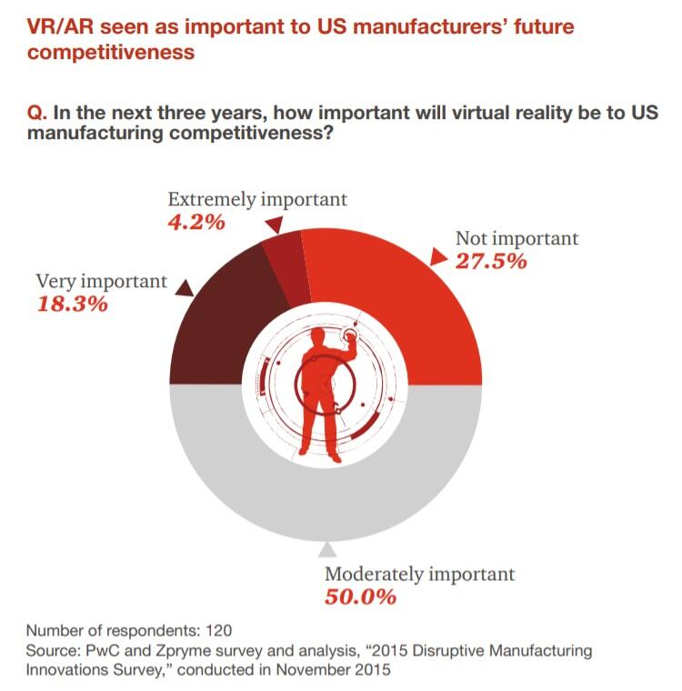 AR/VR in manufactiring, PwC