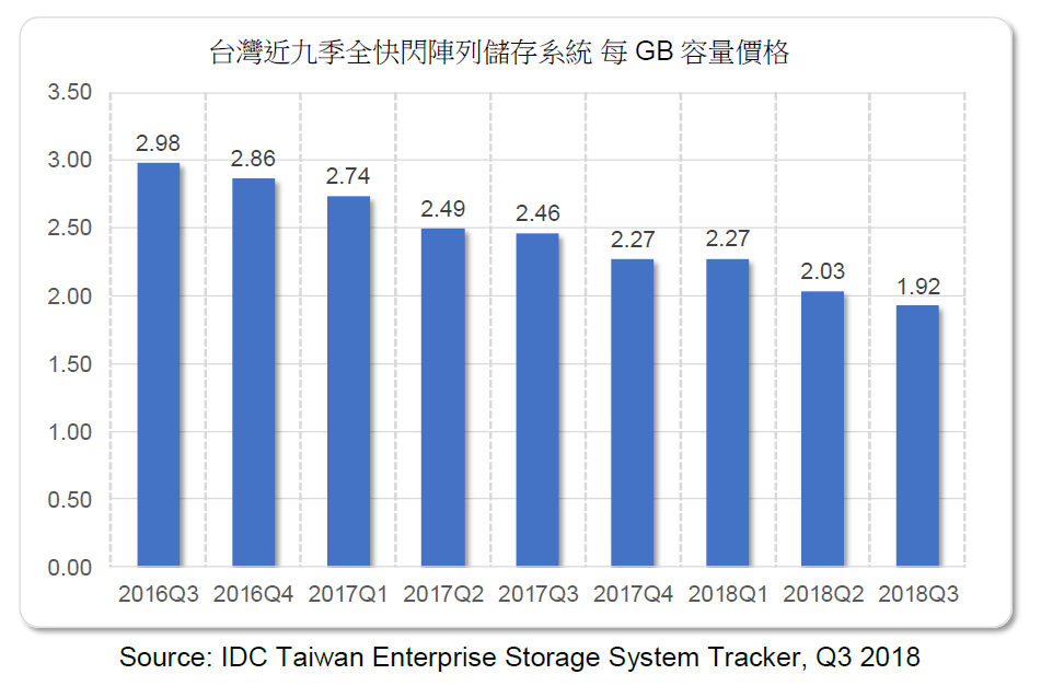 IDC Taiwan enterprise storage