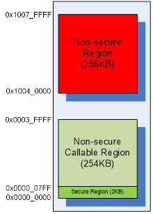 Figure 5. Secure, Non-secure Partition after Attack SAU Setting.