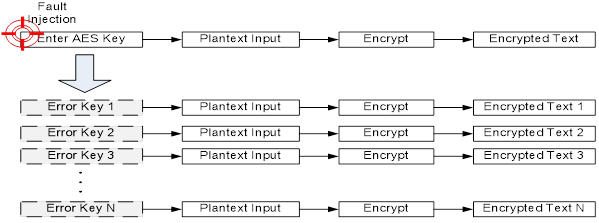 Figure 8. Use Fault Injection to get N Encrypted Text for DFA.